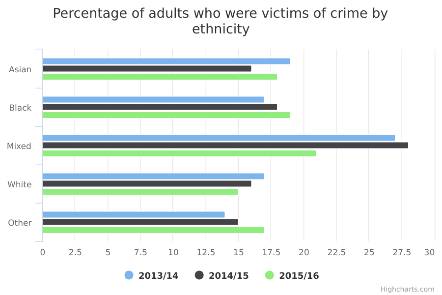 Percentage of adults who were victims of crime by ethnicity