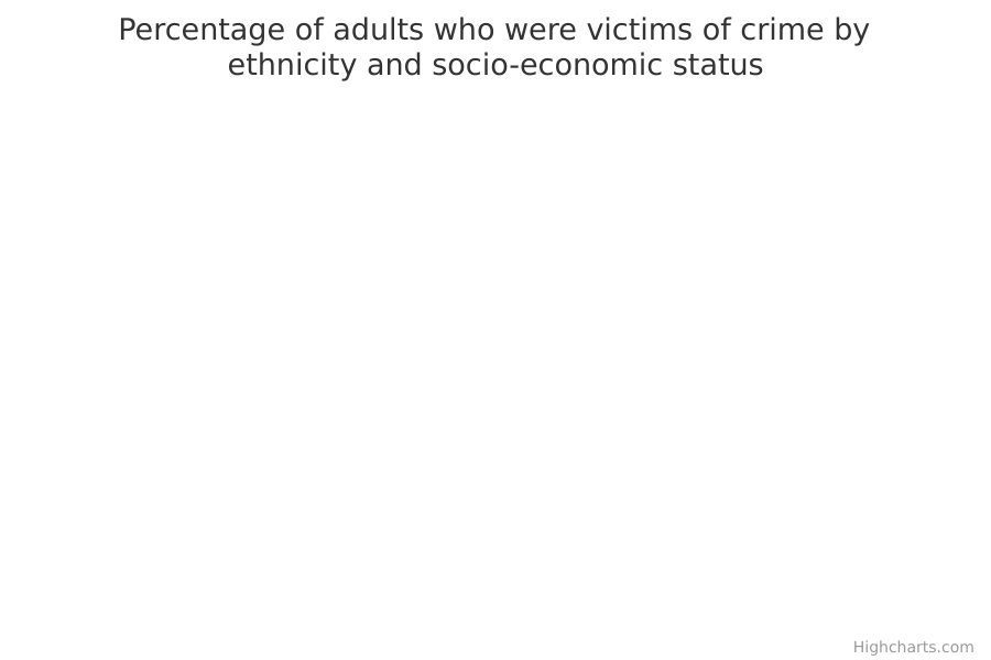 Percentage of adults who were victims of crime by ethnicity and socio-economic status