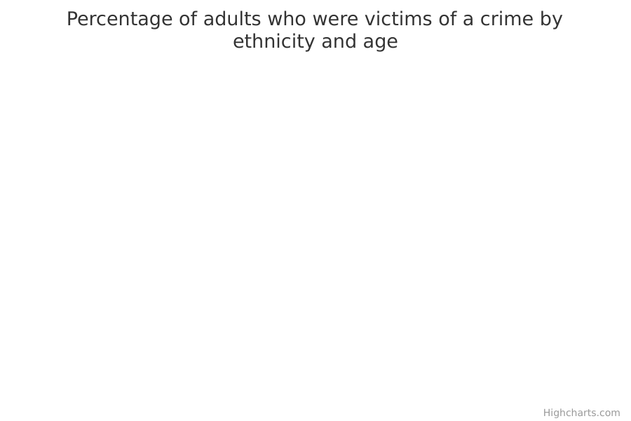 Percentage of adults who were victims of a crime by ethnicity and age
