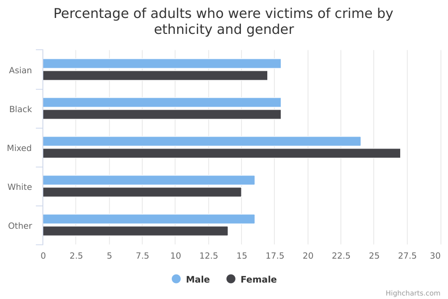 Percentage of adults who were victims of crime by ethnicity and gender
