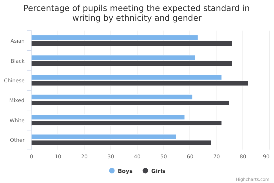 Percentage of pupils meeting the expected standard in writing by ethnicity and gender