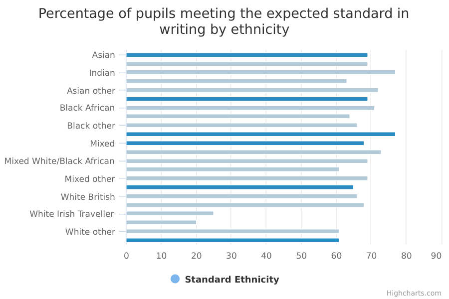 Percentage of pupils meeting the expected standard in writing by ethnicity