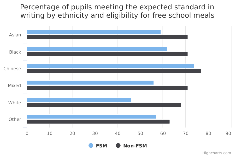 Percentage of pupils meeting the expected standard in writing by ethnicity and eligibility for free school meals